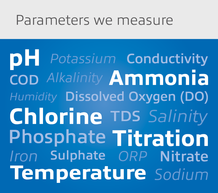 Parameters A to Z